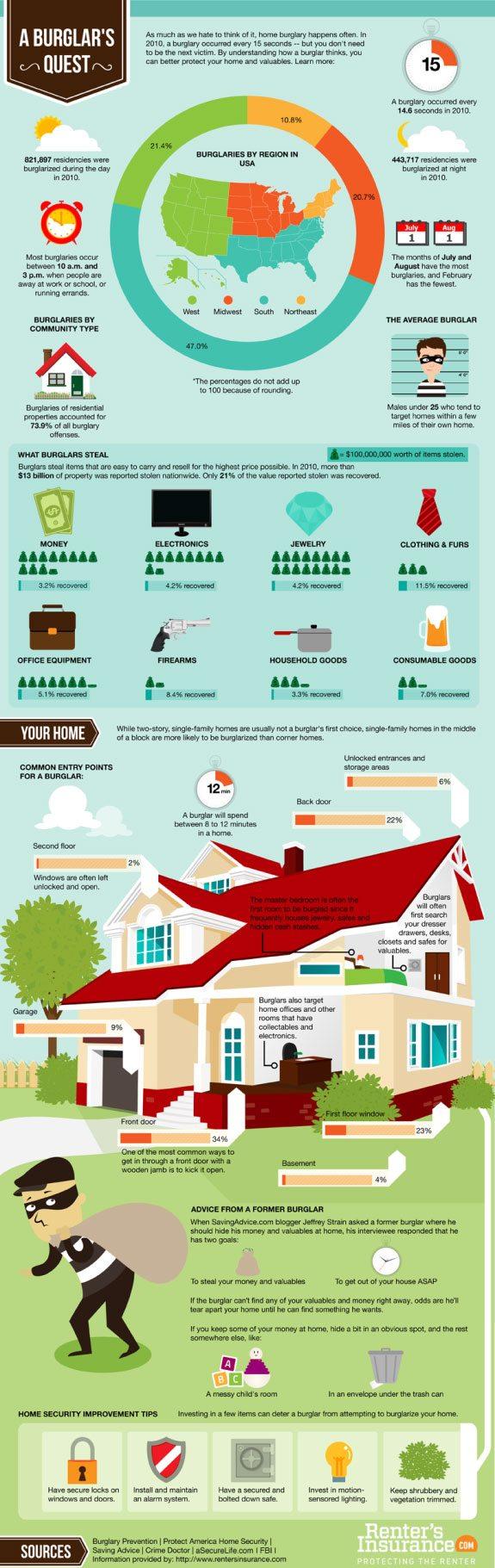 A Burglar's Quest Infographic